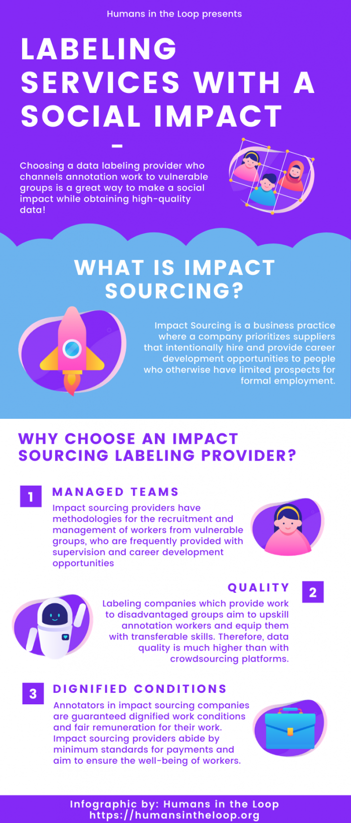 infographic impact sourcing